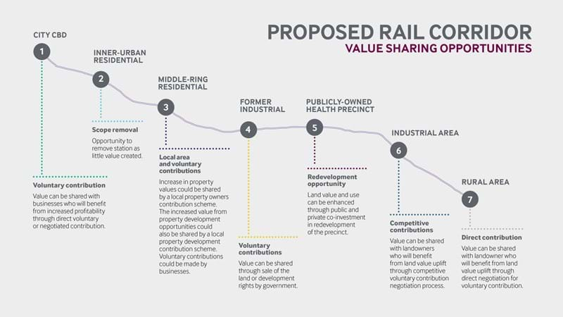 Value sharing assessment map with proposed rail corridor and value sharing opportunities