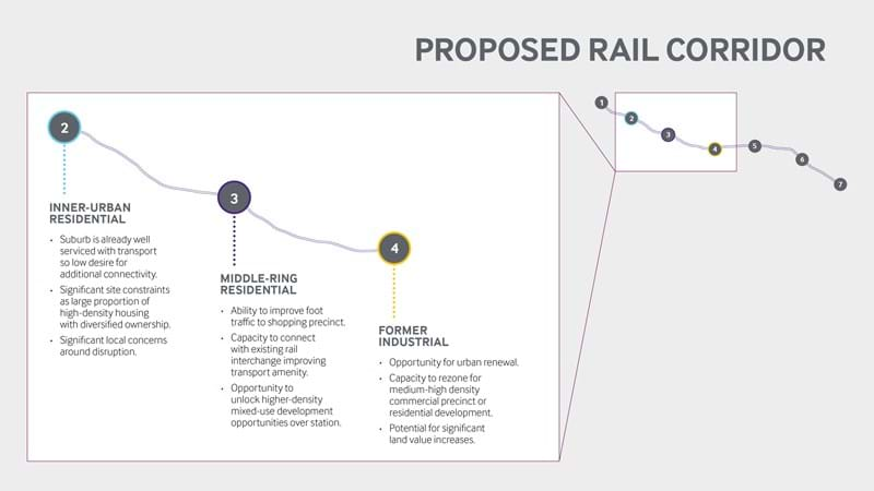 Value sharing assessment map with proposed rail corridor stages