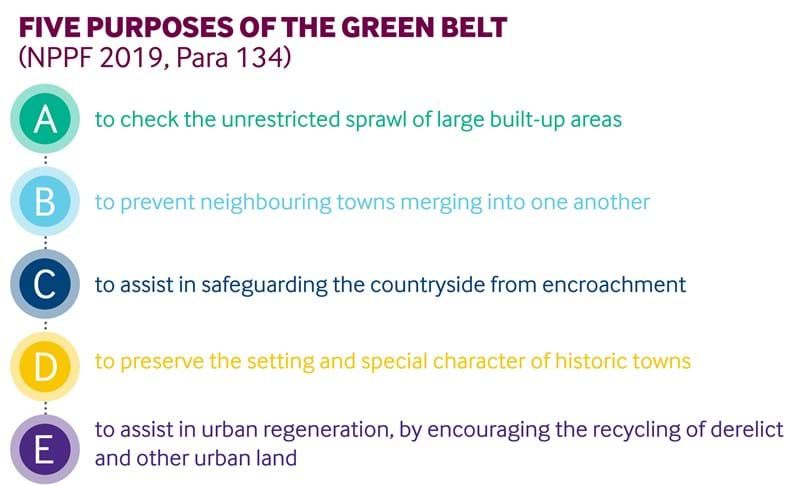 Five Purposes Of The Green Belt.jpg