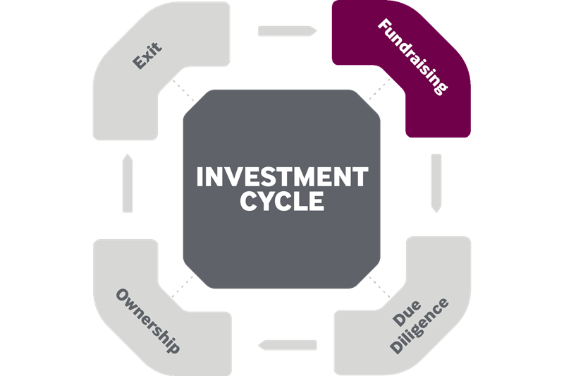 ESG factors during investment fundraising